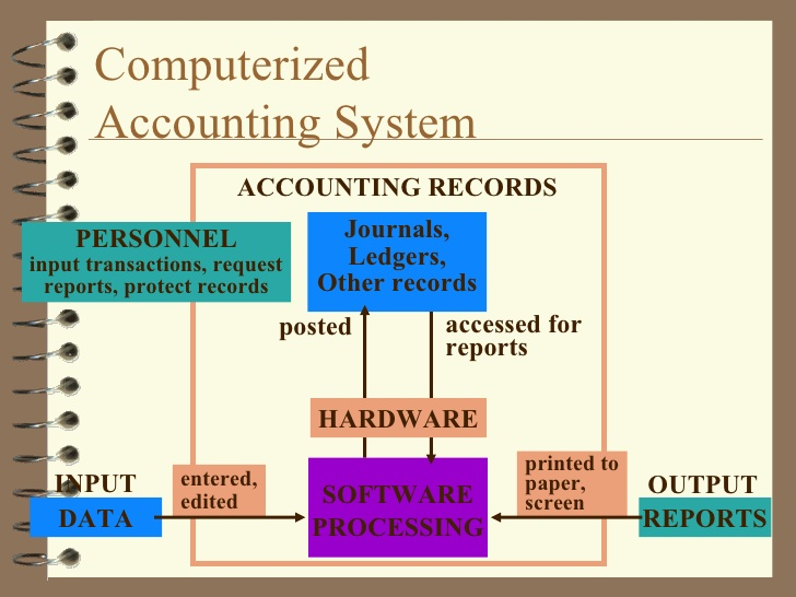 Accounting system Philippines manual vs computerized accounting