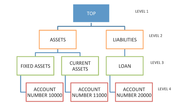 Accounting Solutions Philippines - Sample Chart of Accounts
