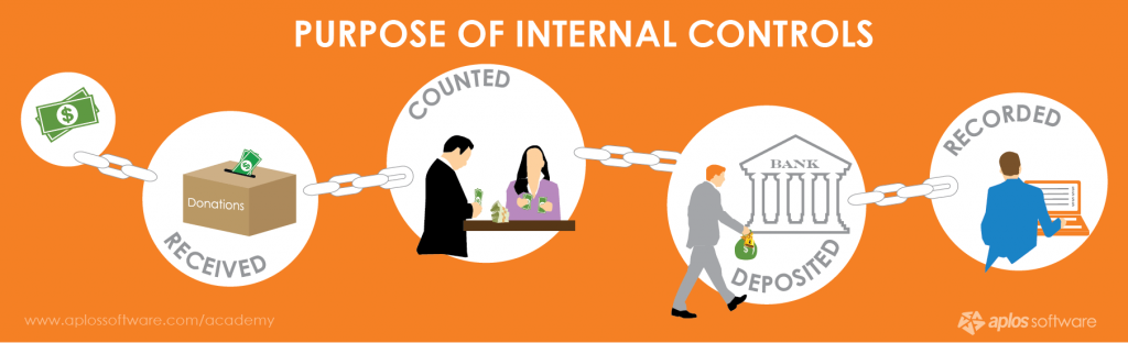Why do you need internal control in accounting system